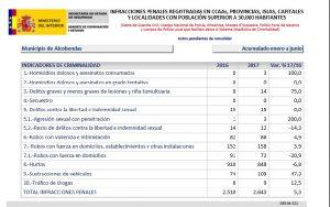 Criminalidad Alcobendas 2º trimestre 2017