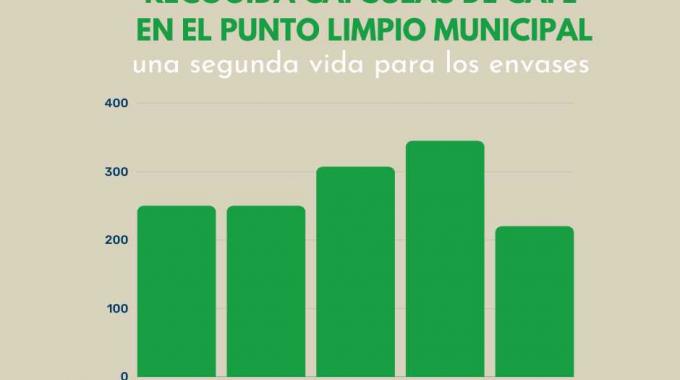 Más De 1.300 Kilos De Cápsulas De Café Se Han Recogido Para Su Reciclaje En Alcobendas